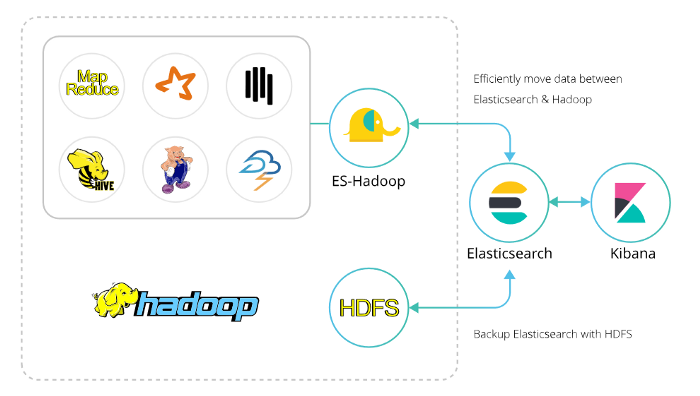 Machine learning on Elastic Search using Apache Spark and ES-Hadoop — Part 1