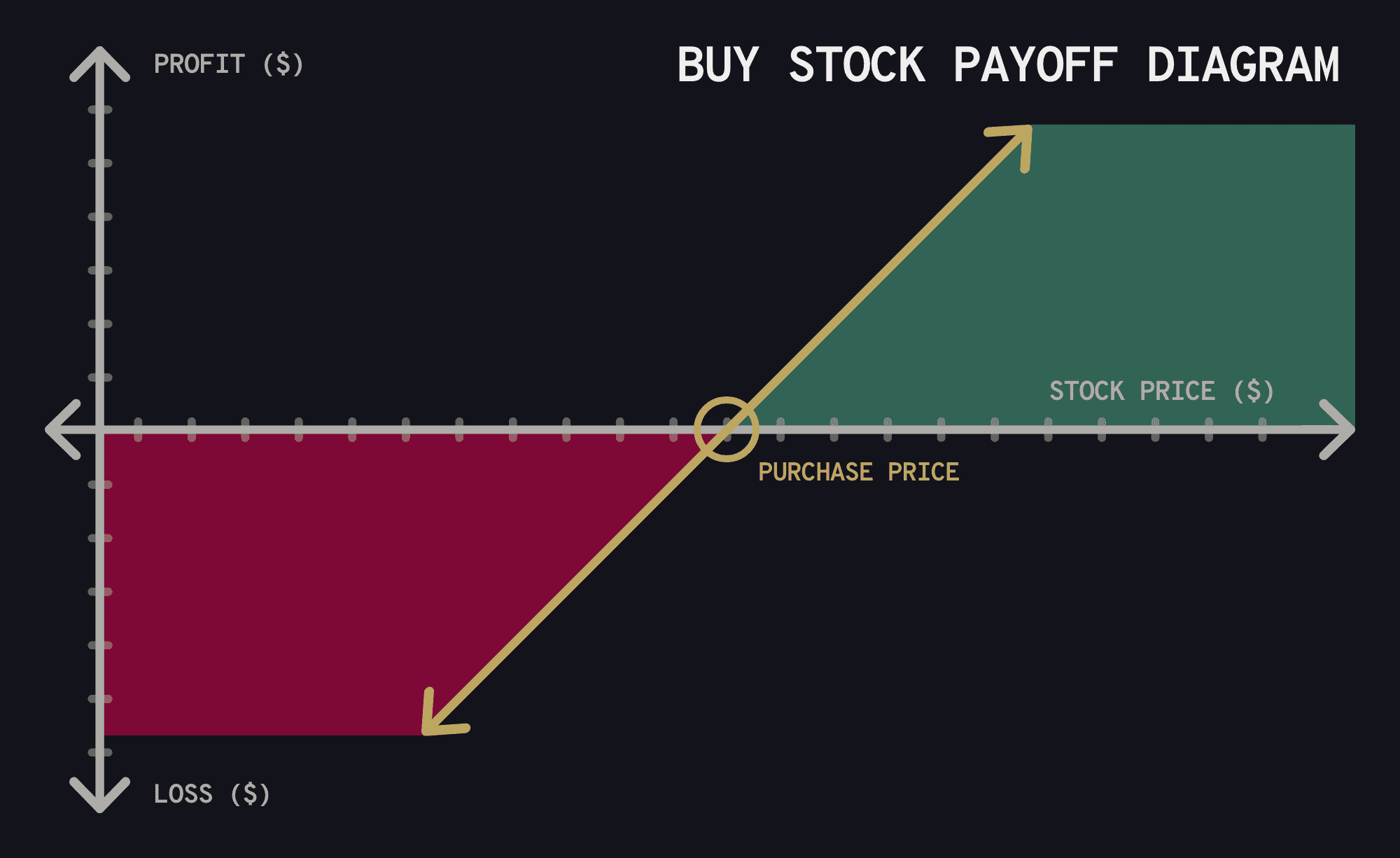 Payoff diagrams for buying and shorting a stock