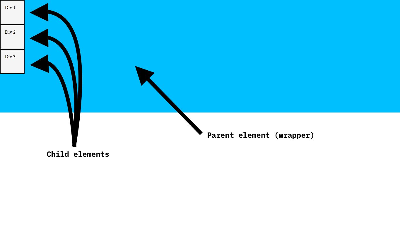 Our parent element with child elements inside it