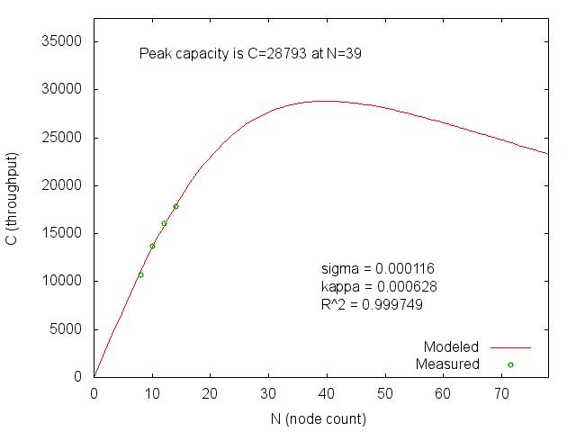 usl-model-vs-actual
