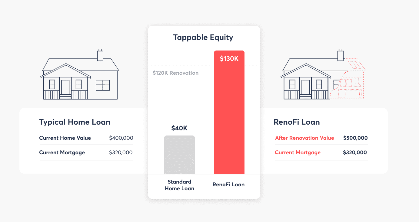 tappable equity