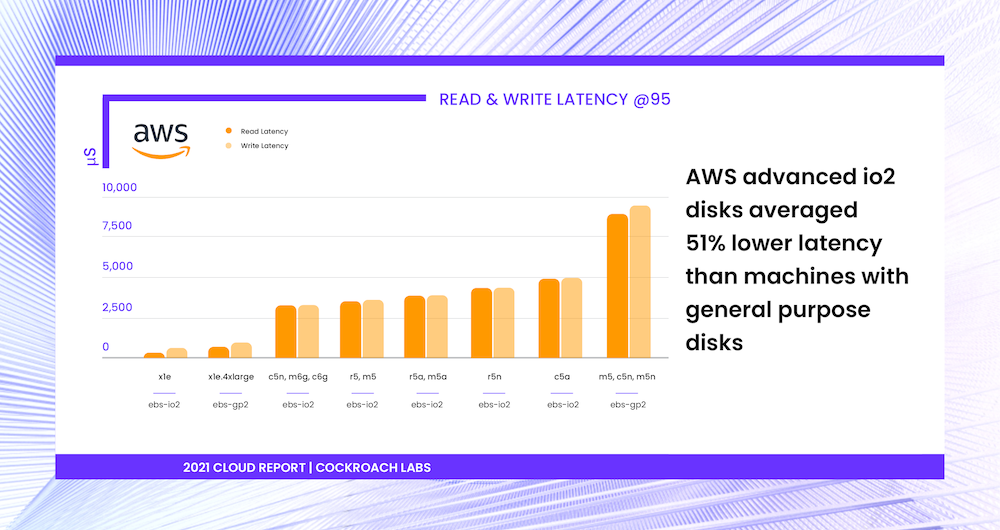 Storage read & write latencies of Amazon Web Services (AWS) machines with io2 and gp2. [2021 Cloud Report | Cockroach Labs]