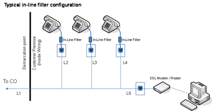 VDSL2 POTS Splitters and Microfilters