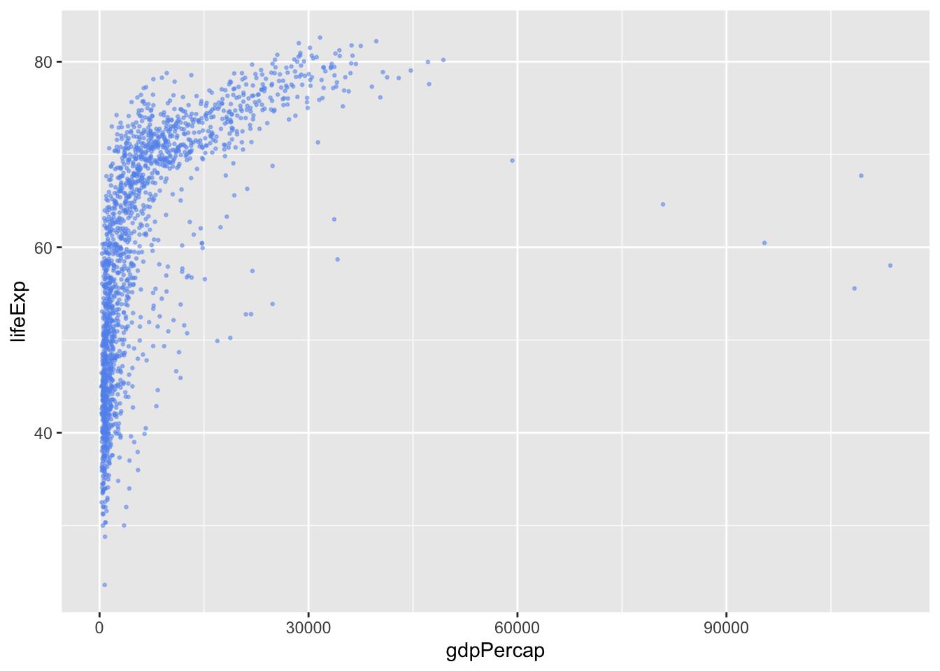 ggplot2: Mastering the basics