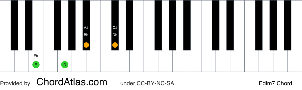 Piano chord chart for the E diminished seventh chord (Edim7). The notes E, G, Bb and Db are highlighted.