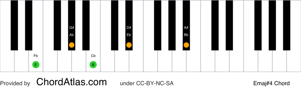 Piano chord chart for the E major seventh sharp eleventh chord (Emaj#4). The notes E, G#, B, D# and A# are highlighted.