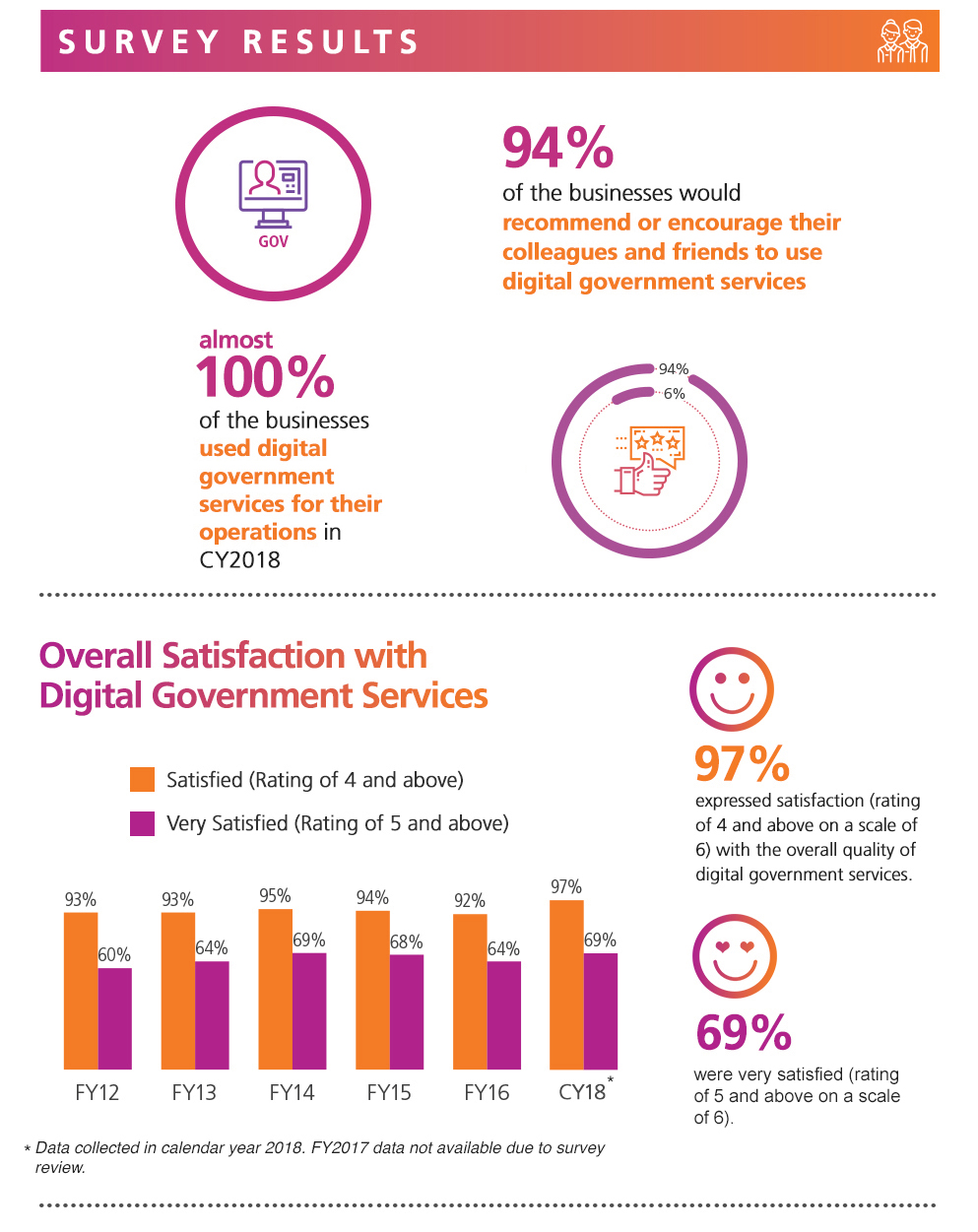 Digital Government Perception Survey 2018 for Business by GovTech