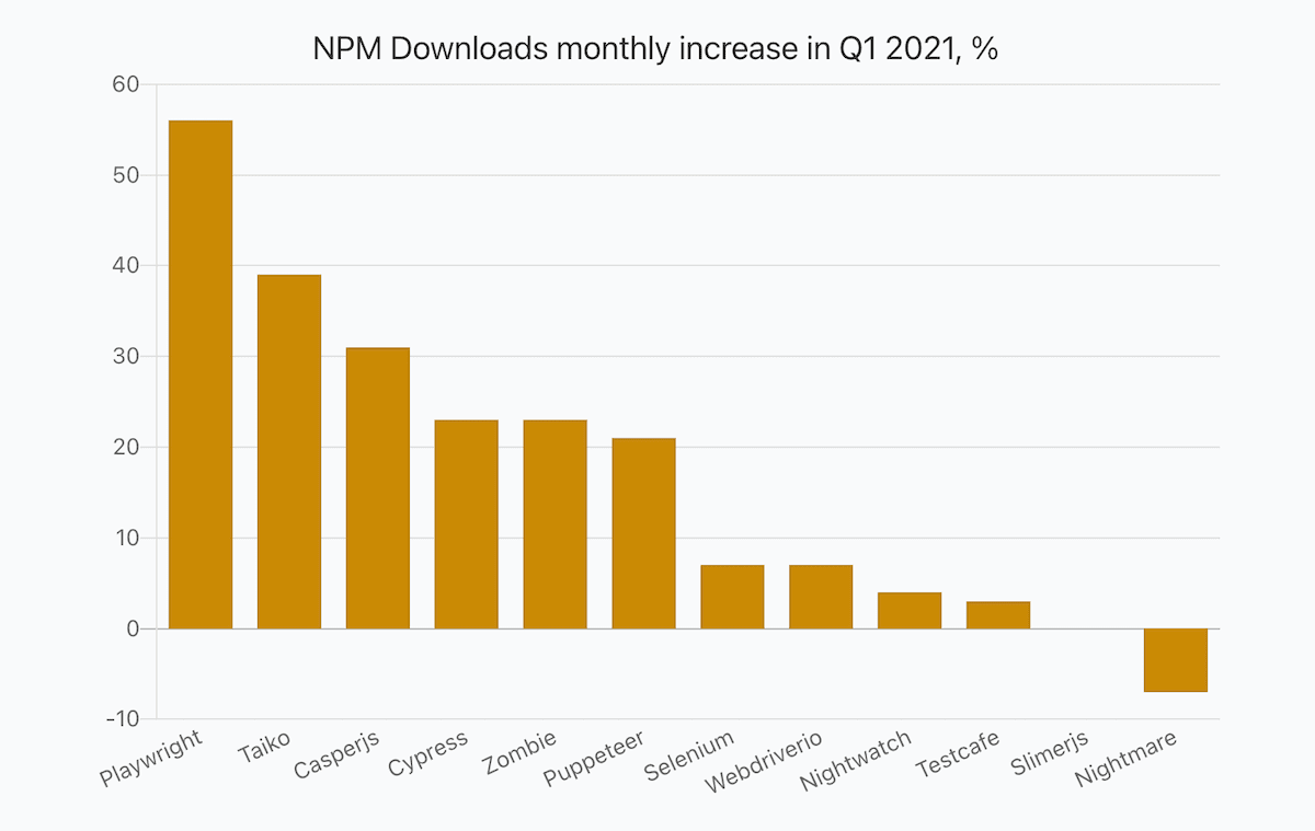 a bar chart showing percentage of JavaScript libraries monthly npm downloads in Q1 2021 compared to the value in Q4 2020