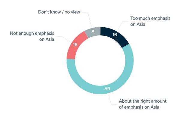 Australian policy towards Asia - Lowy Institute Poll 2020