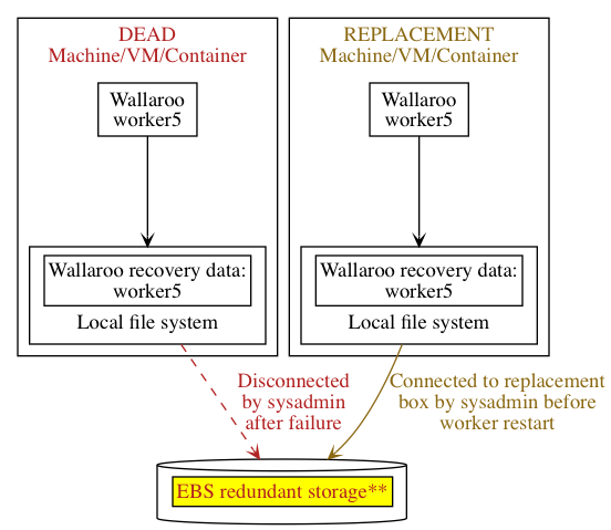 Wallaroo worker5 process restarts on a replacement machine/VM/container, accessing an EBS volume