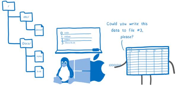 アプリケーション「このデータを 3 番のファイルに書き込んでもらえませんか?」