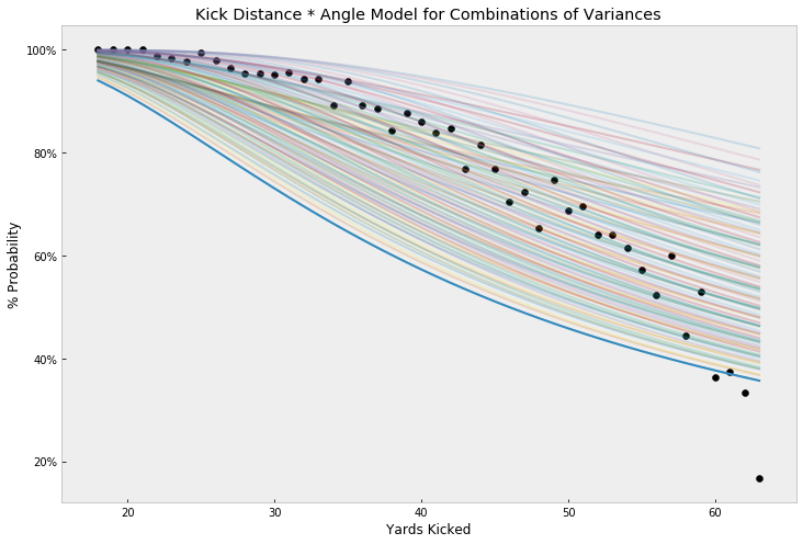 Kick Distance Probabilities by Yard