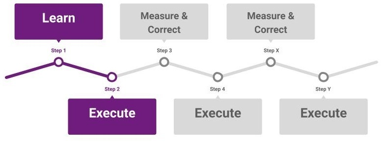 Unlimited Steps: Learn, Execute, Measure & Correct