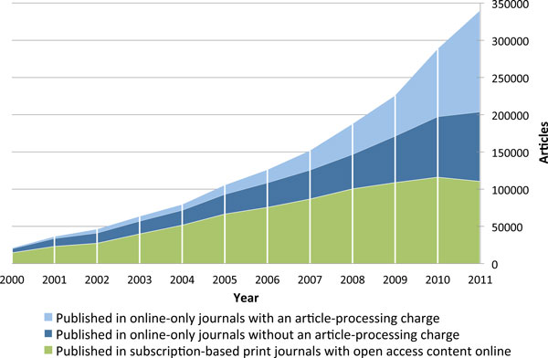 Annual volumes of articles in full immediate open access journals, split by type of open access journal - Laakso and Björk (2012)