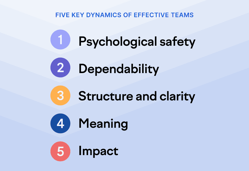Five key dynamics of effective teams, in order