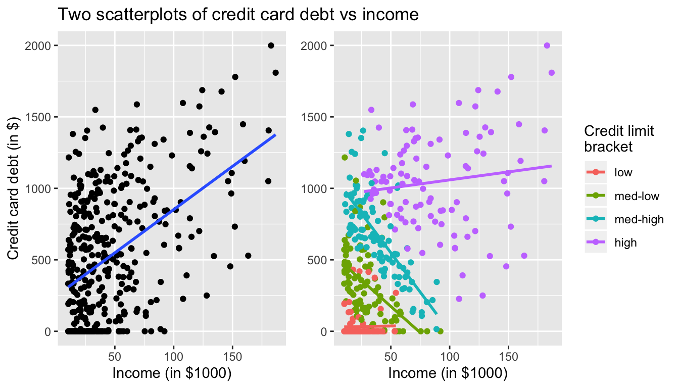 Relationship between credit card debt and income by credit limit bracket.
