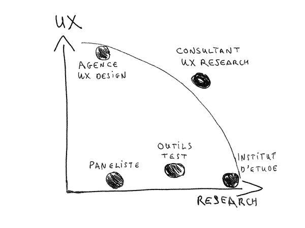 Graphique avec en ordonnée les capacités UX et en abcisse les capacités d'études. L'agence UX design se retrouve en haut à gauche. Panéliste, outils de test et instituts d'étude ont des capacités croissantes en études. Seul le consultant UX research se différencie en conciliant les deux capacités UX et études.
