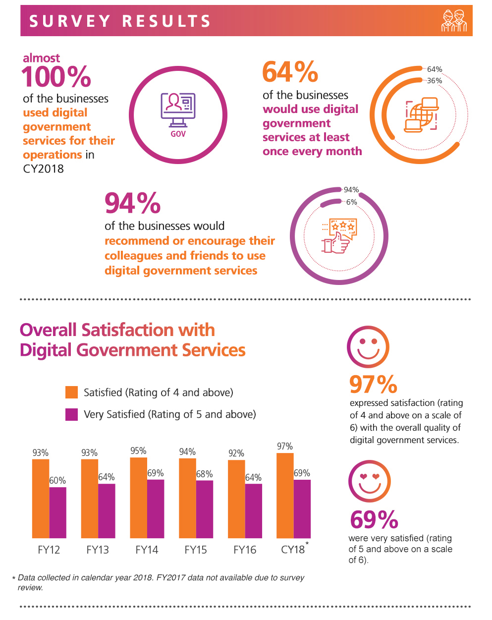Digital Government Perception Survey 2018 for Businesses by GovTech