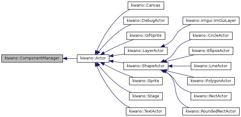 Inheritance graph