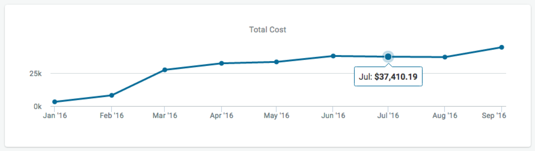 total cost trend