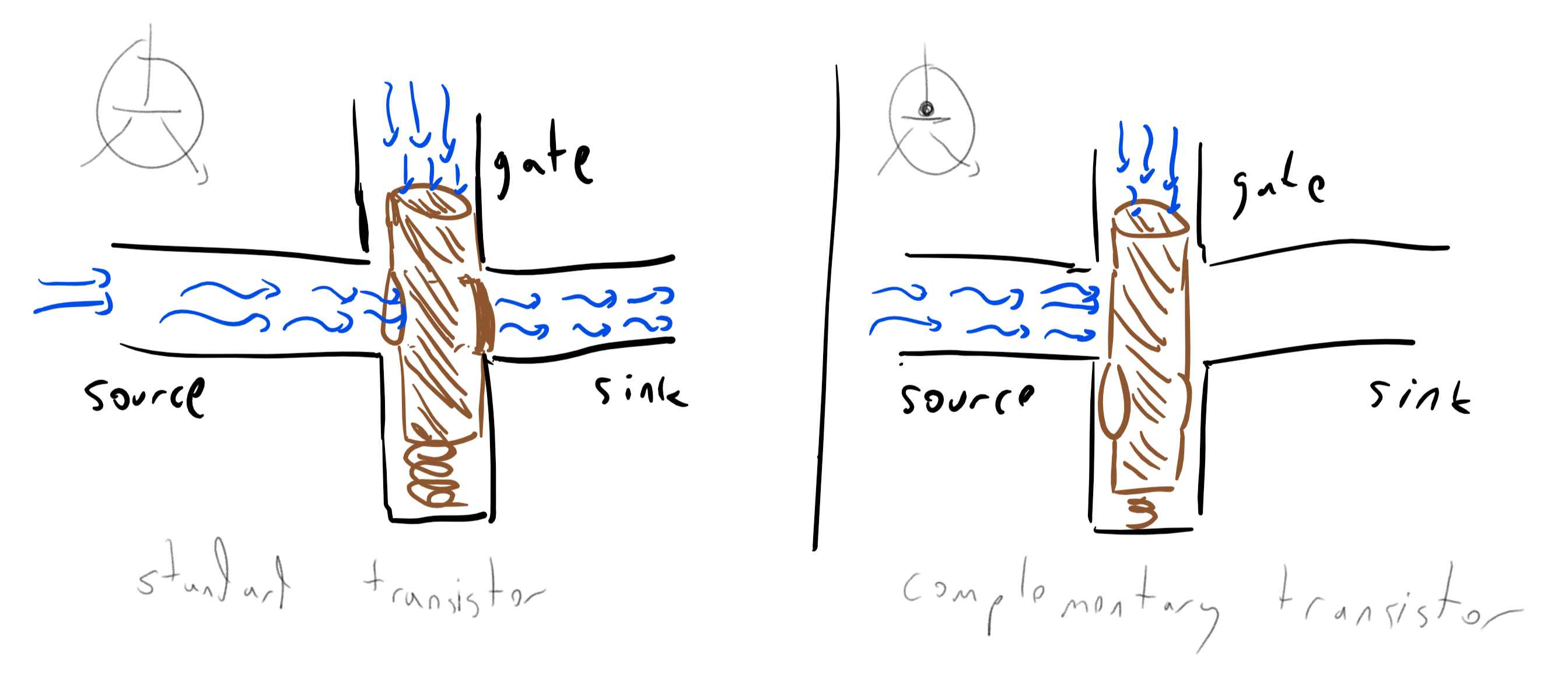 We can implement the logic of transistors using water. The water pressure from the gate closes or opens a faucet between the source and the sink.
