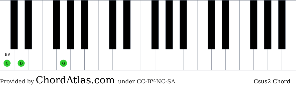 Piano chord chart for the C suspended second chord (Csus2). The notes C, D and G are highlighted.