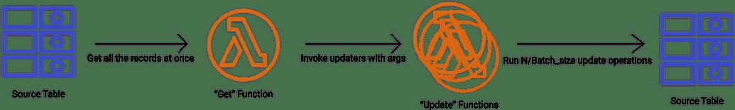 Decoupled update