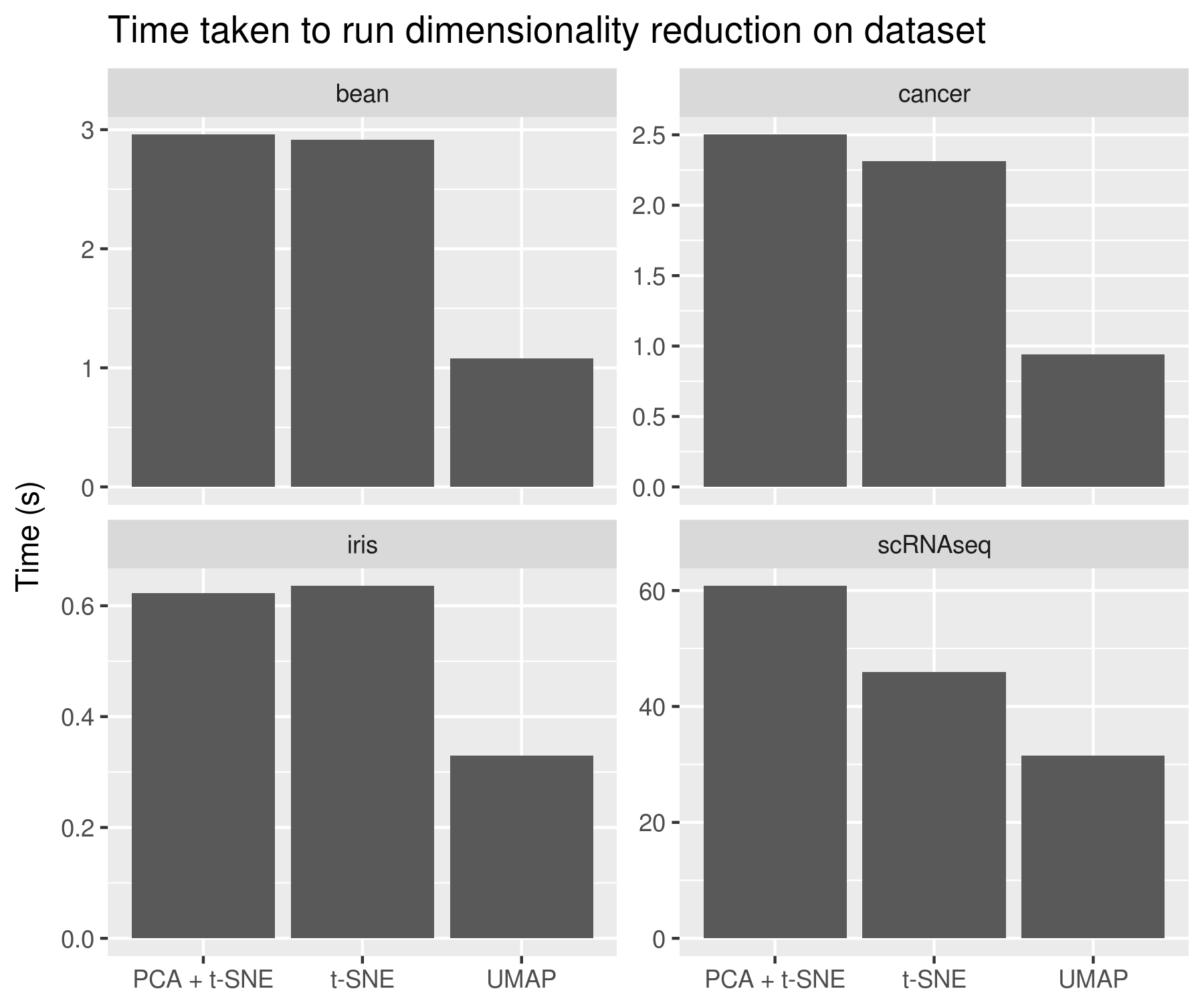 Execution time of UMAP compared to other algorithms