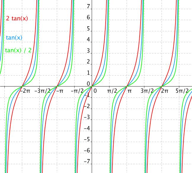 Graf funkce 2tan(x) a tan(x)/2
