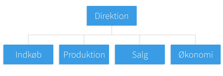 Eksempel på et organisationsdiagram