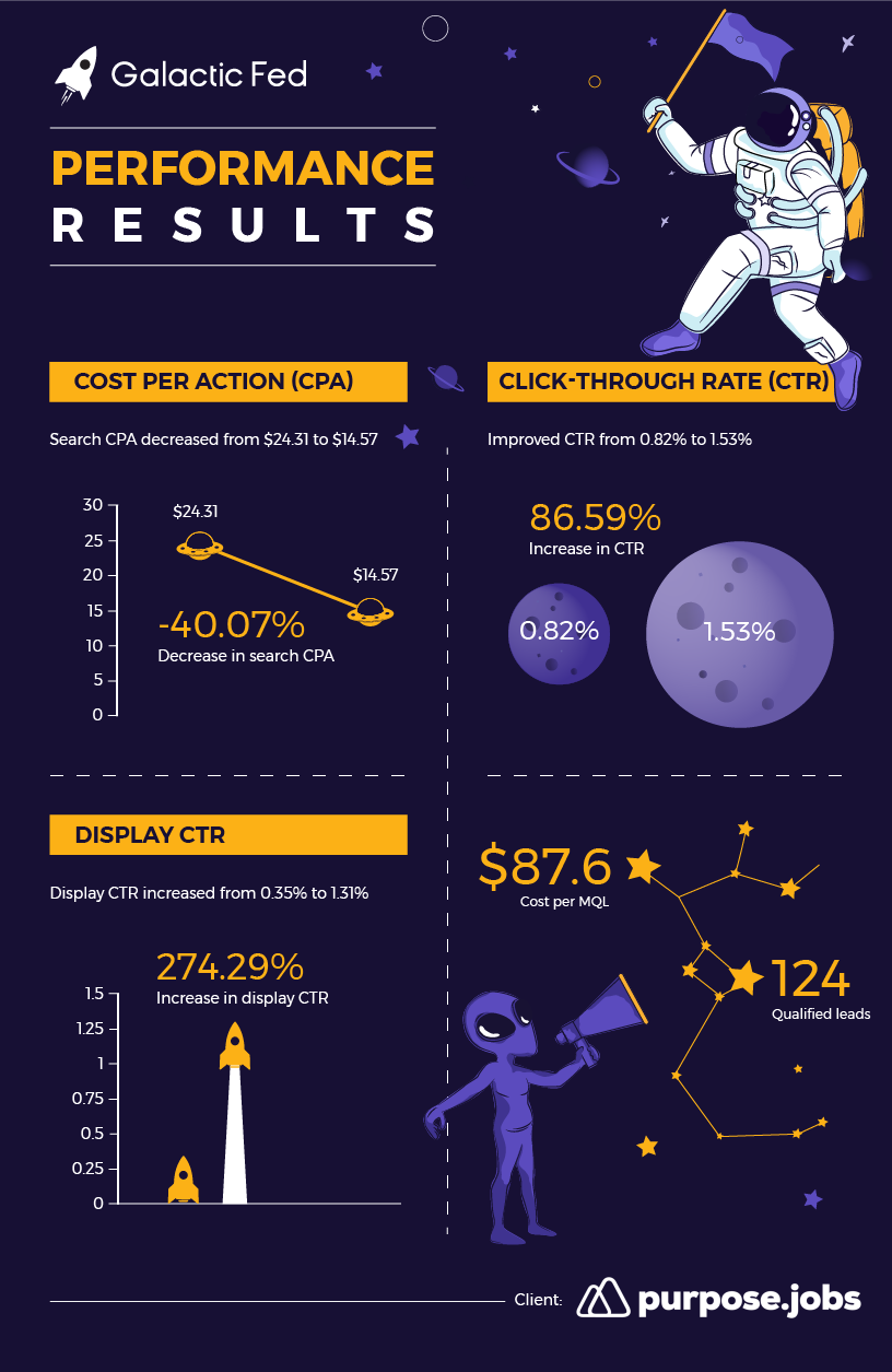 purpose.jobs Infographic of the Galactic Fed performance results.