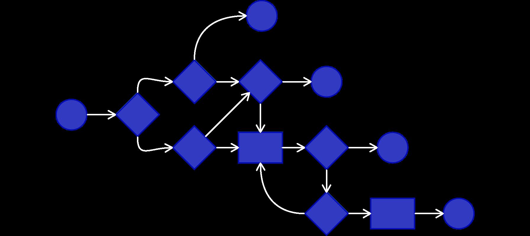 Zilla decision flow silhouette