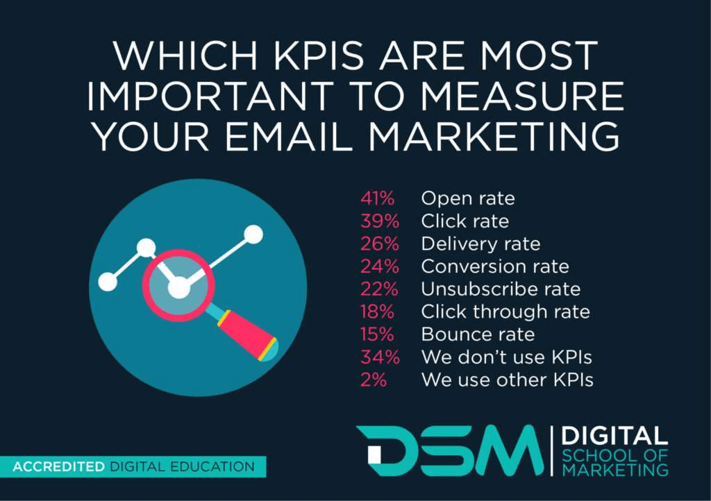 Measure email marketing