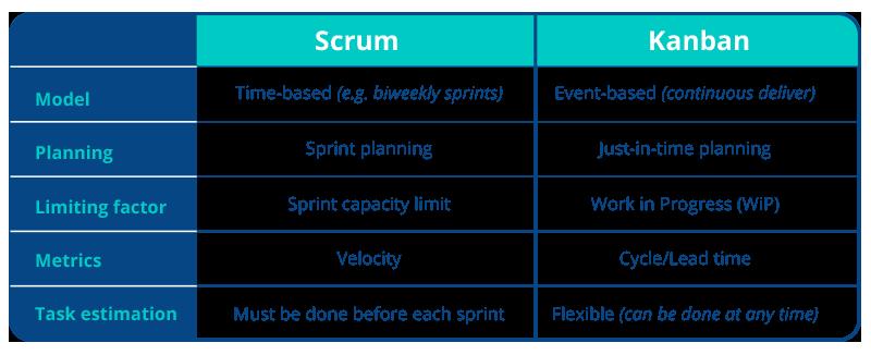 kanban-scrum-differences