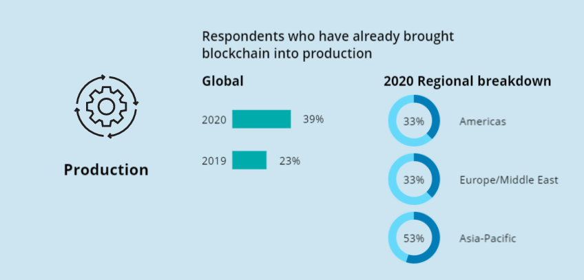 Respondents who have already brought blockchain into production globally: 23% in 2019, 39% in 2020, 33% in the Americas, 33% in the Middle East, 53% in Asia-Pacific