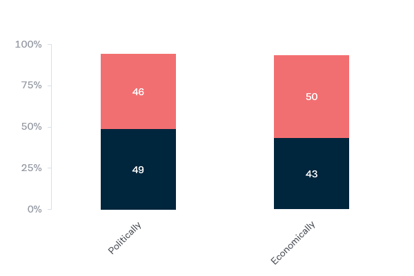 Changing US power - Lowy Institute Poll 2020