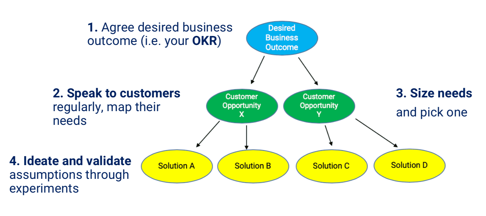 OKR cascaded to solutions