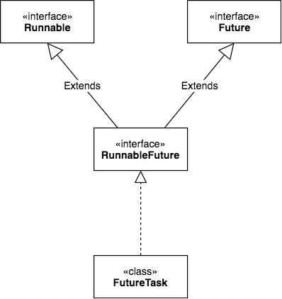 Java Future Arch