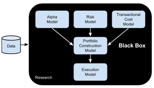 Alpha Model in Quantitative Trading