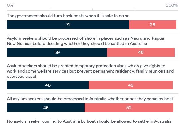 Asylum seeker policy - Lowy Institute Poll 2020