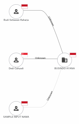 Example network visualisation of Indonesian beneficial ownership data