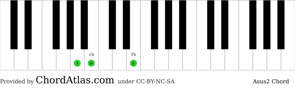 Piano chord chart for the A suspended second chord (Asus2). The notes A, B and E are highlighted.
