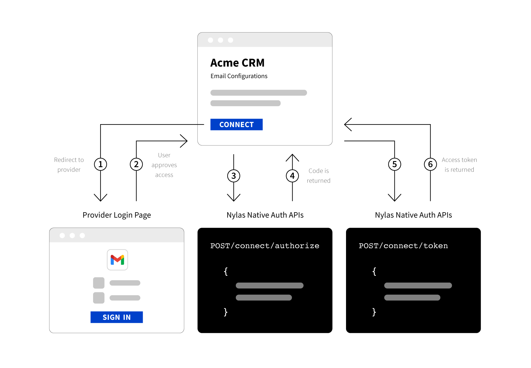 Nylas Native Authentication Flow