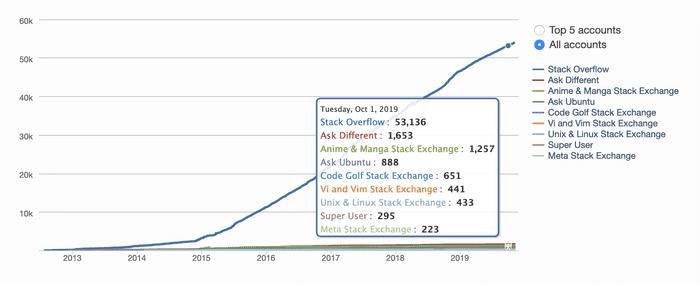 Stackoverflow Reputation Graph