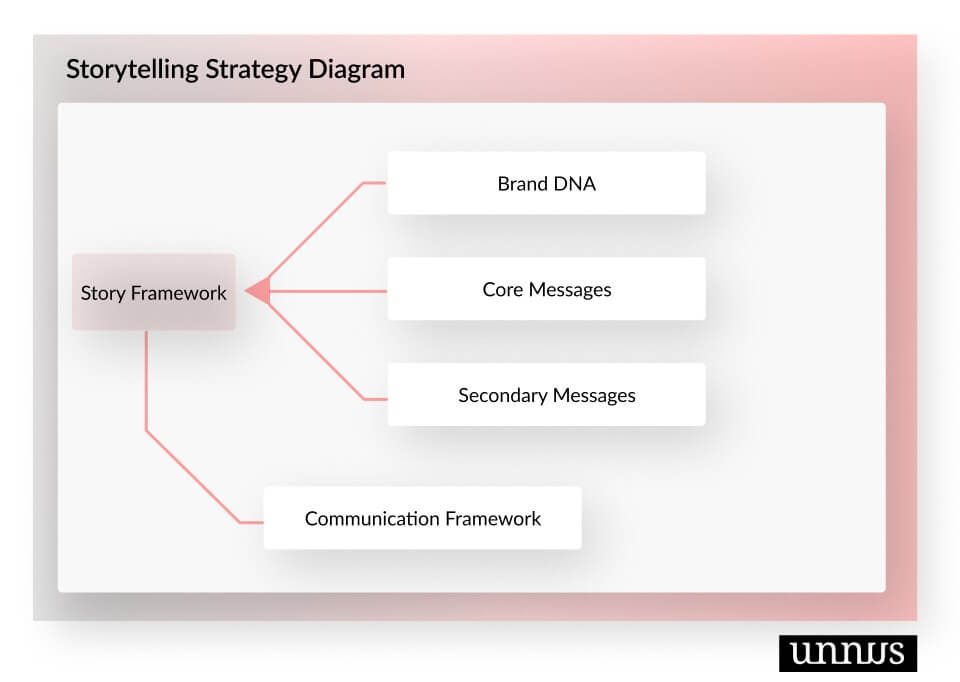 A diagram of storytelling strategy in healthcare