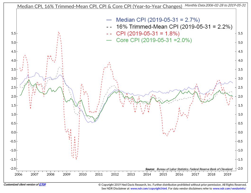 Ned Davis Chart CPI