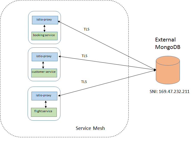 Sidecar intercepting traffic to external MongoDB