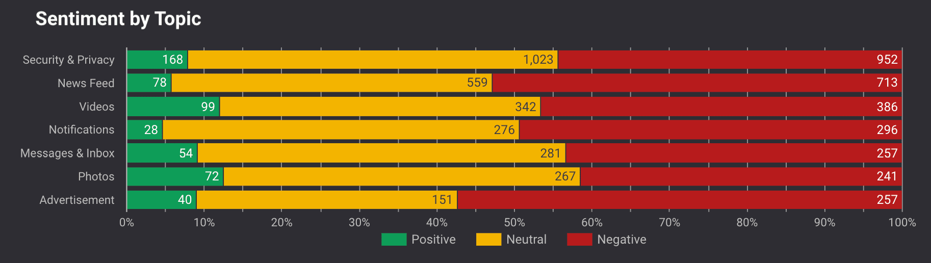 Sentiment by Topic graph.