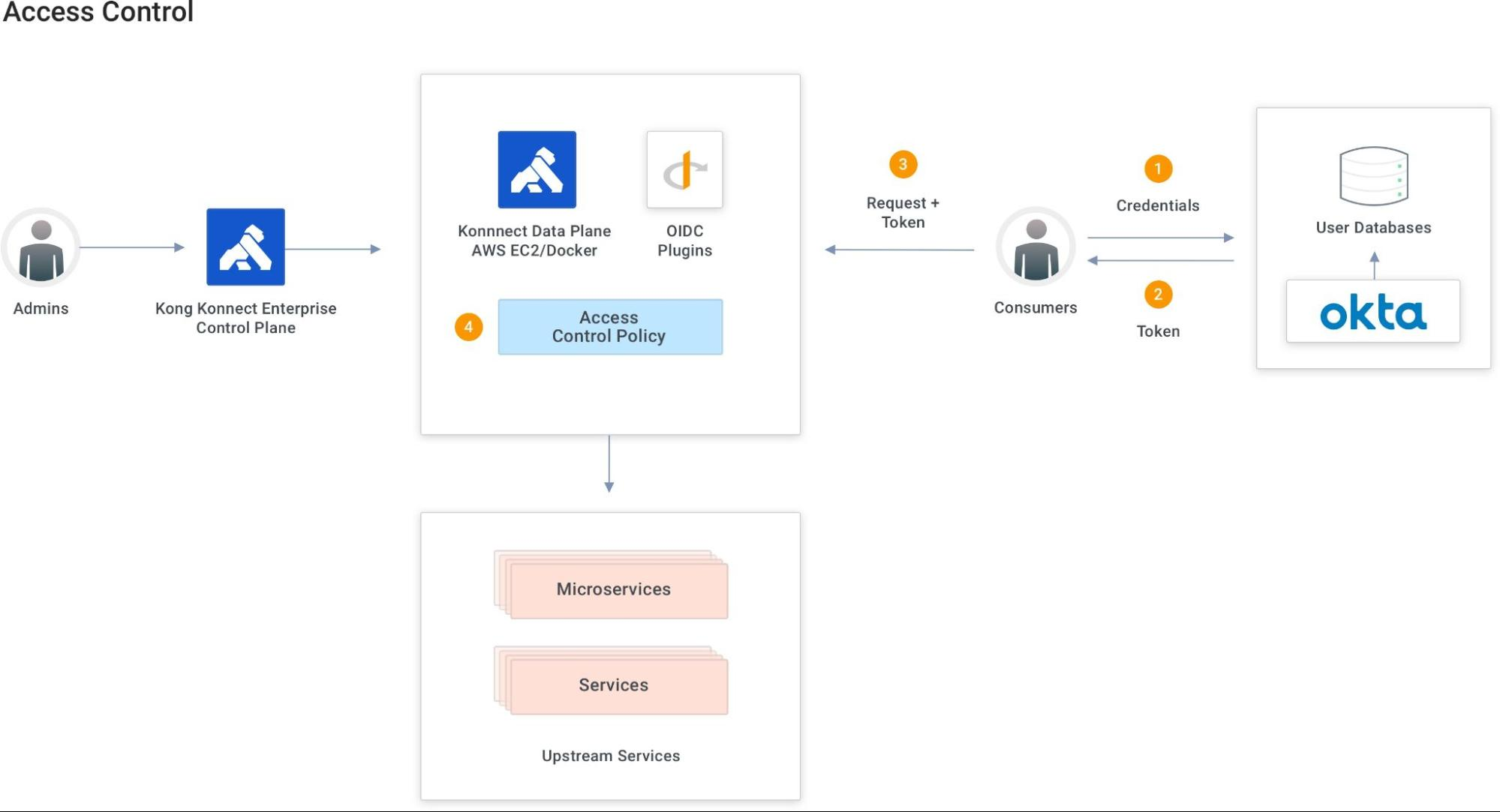 Okta and Kong Konnect Access Control Policies Architecture