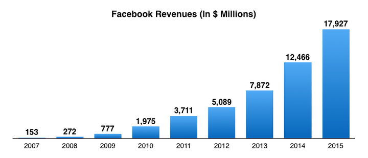 facebook growth everyone hates a redesign mike zetlow